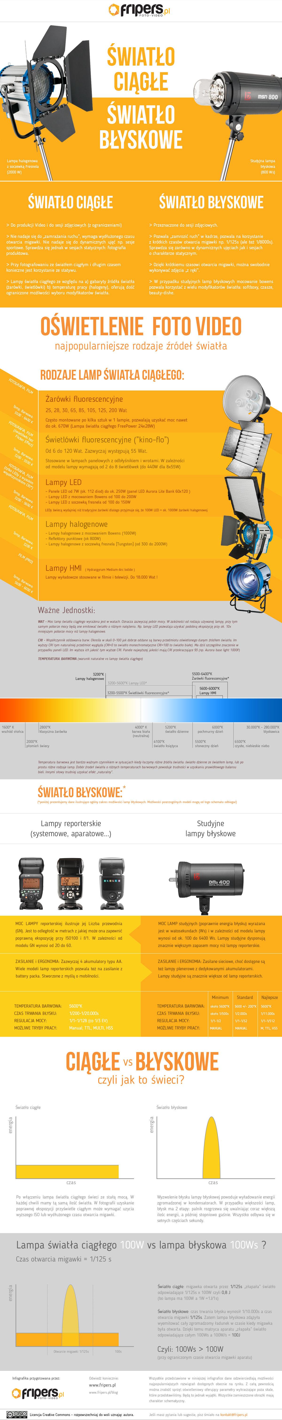 światło Ciągłe Vs światło Błyskowe Infografika Fripers