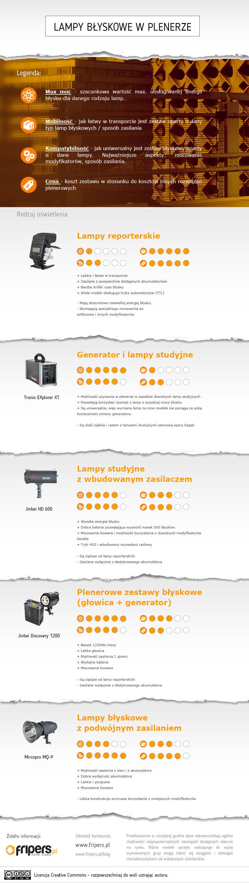 Lampy błyskowe plener infografika