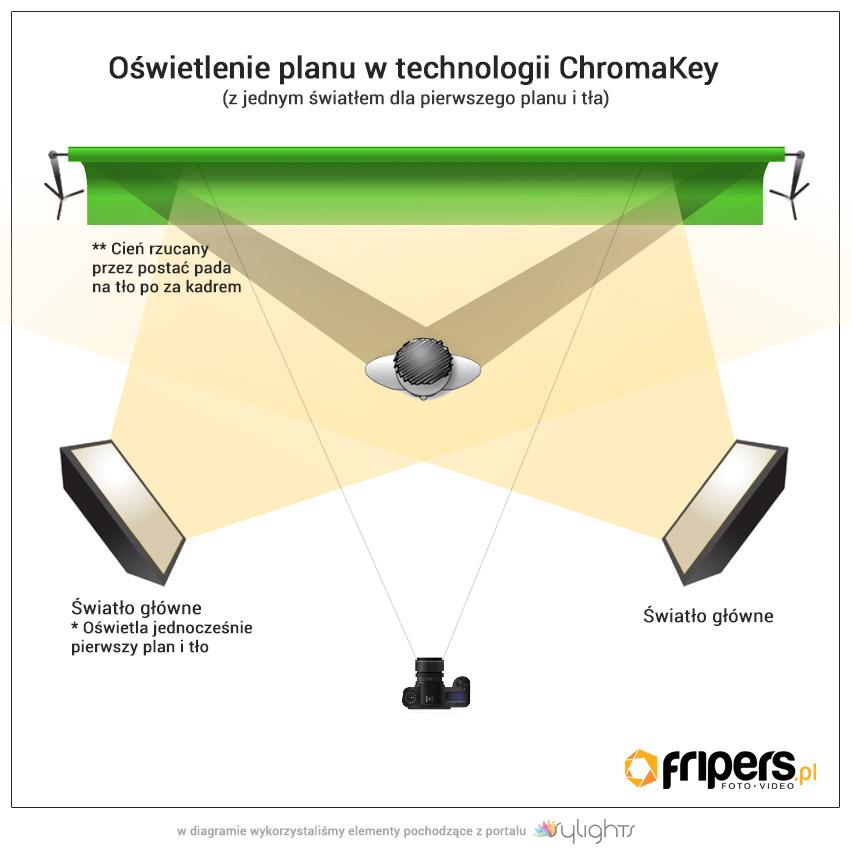 Jak Wykorzystać Zielone Tło W Fotografii I Filmie
